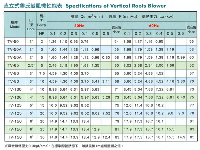 Vertical Roots Blower (Pressure Conveyance) (TV Type) - Trundean