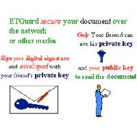 DES and RSA digital envelope/signature file protections