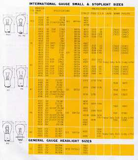 International Gauge Small & Stoplight Sizes Automobile Lamp Bulbs; General Gauge Headlight Sizes