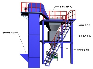 Powder and granular materials processing machinery - DPHB