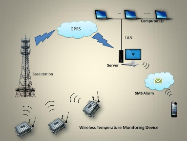 AT-T Wireless Temperature Monitoring System - AT-T
