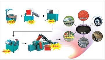 Recycle Machinery,Waste Tire Recycling,Made In Chia