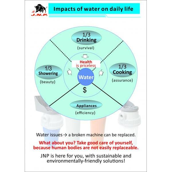 Impact of water on daily life - Impact of water on daily life
